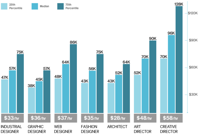 Creative employment snapshot for Interior designer salary per hour